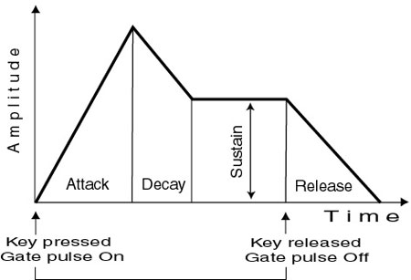 synth gate pulse diagram