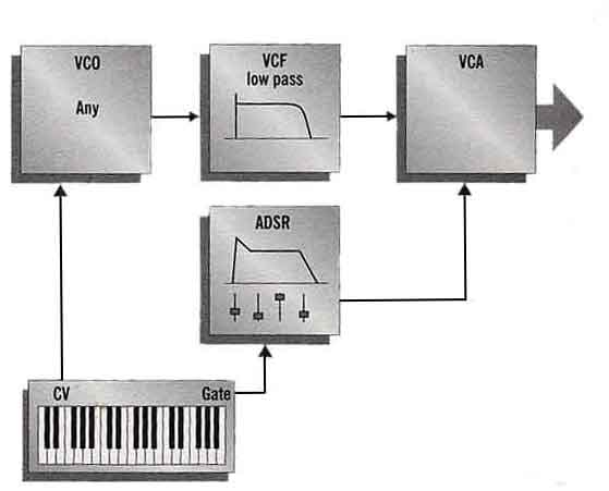 basic synthesiser patch