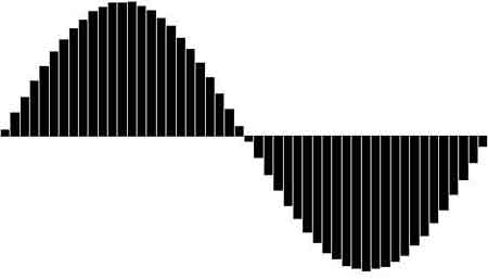 This is clearly a sine wave but you can see the steps in the waveform showing at which points it has been sampled.