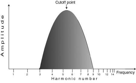 EQ - A band pass filter passes frequencies either side of the cutoff point and attenuates the others.