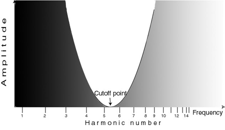 EQ - A band reject filter rejects or attenuates the frequencies either side of the cutoff point while passing the others, allowing you to home in on and remove troublesome frequency spots.