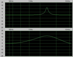 The lower graph shows a frequency boost at around 3kHz with a wide bandwidth. The upper graph shows what happens if the bandwidth is narrowed.