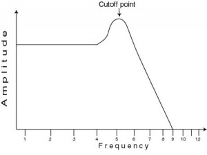 EQ - Resonance: In a low pass filter in an analogue synthesiser, as the resonance is increased, it boosts the frequencies around the cutoff point.