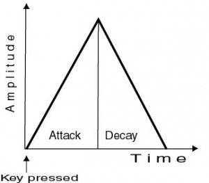 Some sounds such as percussive sounds only require an Attack and a Decay phase.