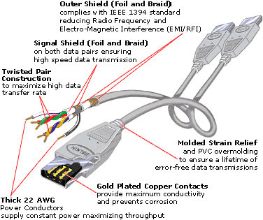 Standard FireWire connection cable is copper-based, strong and quite long.