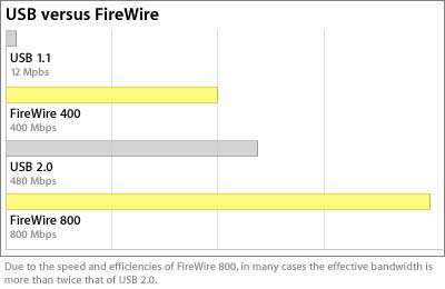 Even though USB 2 is faster than FireWire 400, FireWire's true peer-to-peer technology will probably result in faster data transfers and it guarantees data delivery.