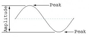 One full cycle of a sine wave. The greater the amplitude, the louder the sound.