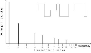 This is a pulse wave with a 1:3 mark/space ratio and it has, therefore, no harmonics that are a multiple of 3.