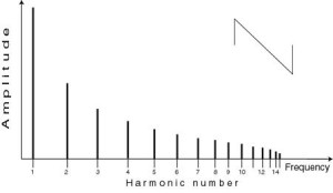A sawtooth waveform contains every harmonic with amplitudes in inverse proportion to their harmonic number.
