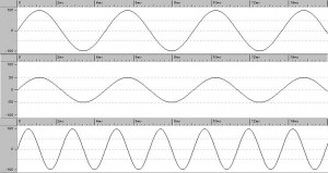 The top two sine waves have the same frequency but different amplitudes so the sound the same pitch but the lower one is quieter. The bottom sine wave has the same amplitude as the top one but more cycles so it has the same volume but a higher pitch.