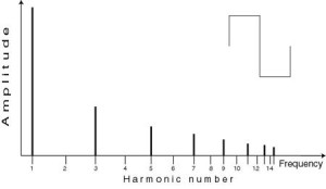 A square wave contains only odd harmonics with amplitudes in inverse proportion to their harmonic number.