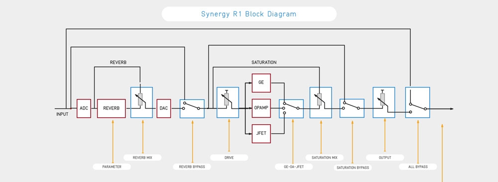 Audified Synergy Reverb Block Diagram