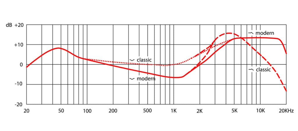 Frequency response chart for V Kick