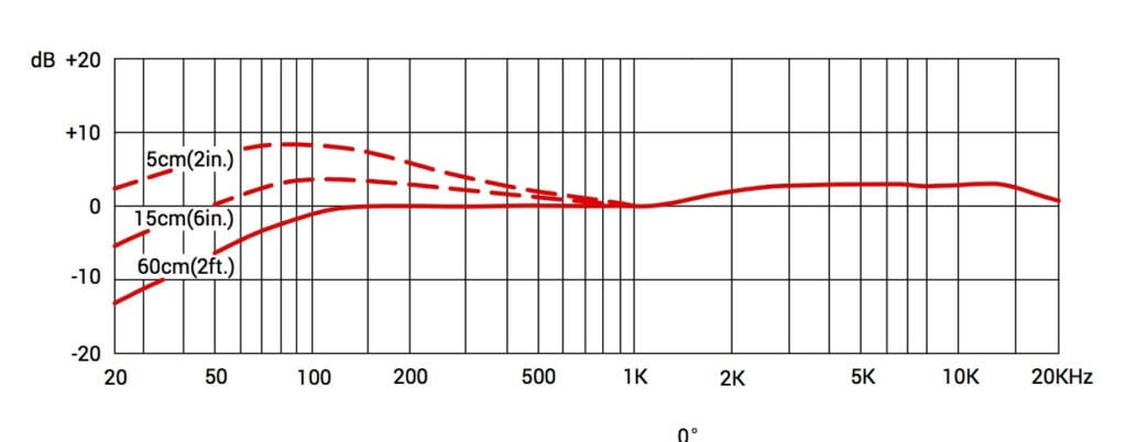 Frequency response for V Beat and V7X