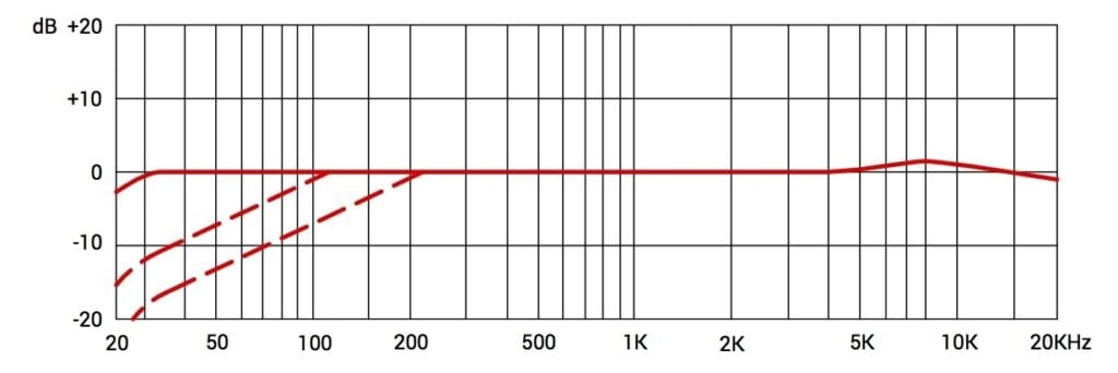 Frequency response for sE8