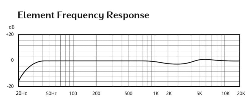 Frequency curve for Element