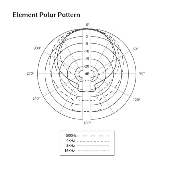 Polar pattern for Element